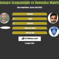 Gennaro Scognamiglio vs Domenico Maietta h2h player stats
