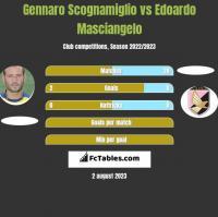 Gennaro Scognamiglio vs Edoardo Masciangelo h2h player stats