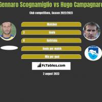 Gennaro Scognamiglio vs Hugo Campagnaro h2h player stats