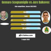 Gennaro Scognamiglio vs Jure Balkovec h2h player stats