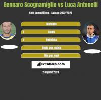 Gennaro Scognamiglio vs Luca Antonelli h2h player stats