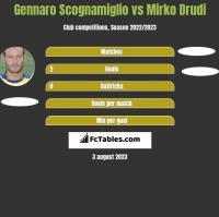 Gennaro Scognamiglio vs Mirko Drudi h2h player stats