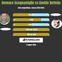 Gennaro Scognamiglio vs Davide Bettella h2h player stats