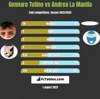Gennaro Tutino vs Andrea La Mantia h2h player stats