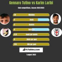 Gennaro Tutino vs Karim Laribi h2h player stats