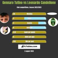 Gennaro Tutino vs Leonardo Candellone h2h player stats