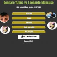 Gennaro Tutino vs Leonardo Mancuso h2h player stats
