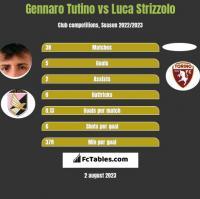 Gennaro Tutino vs Luca Strizzolo h2h player stats