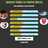 Gennaro Tutino vs Patrick Ciurria h2h player stats