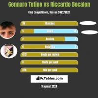 Gennaro Tutino vs Riccardo Bocalon h2h player stats