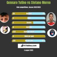 Gennaro Tutino vs Stefano Moreo h2h player stats