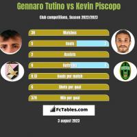 Gennaro Tutino vs Kevin Piscopo h2h player stats