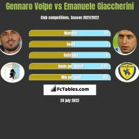 Gennaro Volpe vs Emanuele Giaccherini h2h player stats