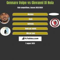 Gennaro Volpe vs Giovanni Di Noia h2h player stats