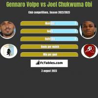 Gennaro Volpe vs Joel Chukwuma Obi h2h player stats