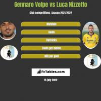 Gennaro Volpe vs Luca Nizzetto h2h player stats