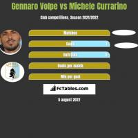 Gennaro Volpe vs Michele Currarino h2h player stats