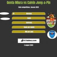 Genta Miura vs Calvin Jong-a-Pin h2h player stats