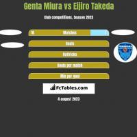 Genta Miura vs Eijiro Takeda h2h player stats