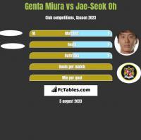 Genta Miura vs Jae-Seok Oh h2h player stats