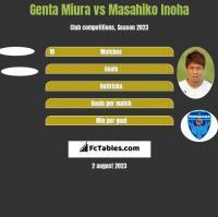Genta Miura vs Masahiko Inoha h2h player stats
