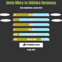 Genta Miura vs Shintaro Kurumaya h2h player stats
