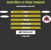 Genta Miura vs Shogo Taniguchi h2h player stats