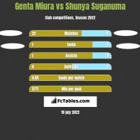 Genta Miura vs Shunya Suganuma h2h player stats