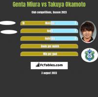 Genta Miura vs Takuya Okamoto h2h player stats