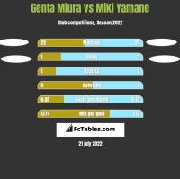 Genta Miura vs Miki Yamane h2h player stats