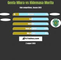 Genta Miura vs Hidemasa Morita h2h player stats