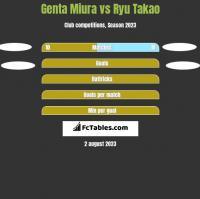Genta Miura vs Ryu Takao h2h player stats