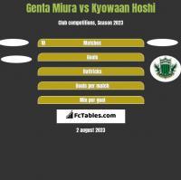 Genta Miura vs Kyowaan Hoshi h2h player stats