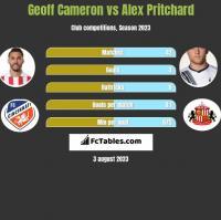 Geoff Cameron vs Alex Pritchard h2h player stats