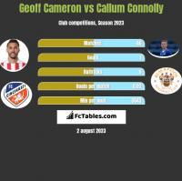 Geoff Cameron vs Callum Connolly h2h player stats