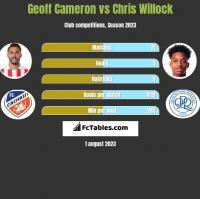 Geoff Cameron vs Chris Willock h2h player stats