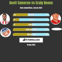 Geoff Cameron vs Craig Noone h2h player stats