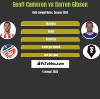 Geoff Cameron vs Darron Gibson h2h player stats