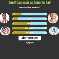 Geoff Cameron vs Dominic Ball h2h player stats
