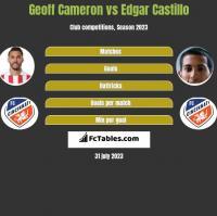 Geoff Cameron vs Edgar Castillo h2h player stats