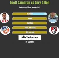 Geoff Cameron vs Gary O'Neil h2h player stats
