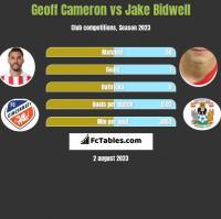Geoff Cameron vs Jake Bidwell h2h player stats