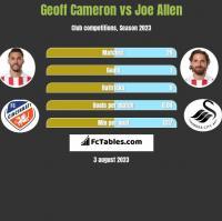 Geoff Cameron vs Joe Allen h2h player stats