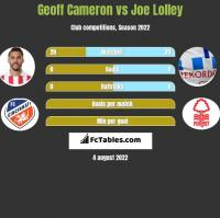 Geoff Cameron vs Joe Lolley h2h player stats