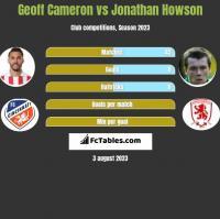 Geoff Cameron vs Jonathan Howson h2h player stats