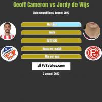 Geoff Cameron vs Jordy de Wijs h2h player stats
