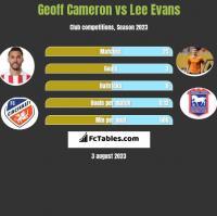 Geoff Cameron vs Lee Evans h2h player stats