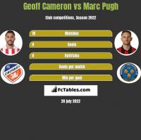 Geoff Cameron vs Marc Pugh h2h player stats