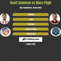 Geoff Cameron vs Marc Pugh h2h player stats