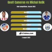 Geoff Cameron vs Michał Helik h2h player stats